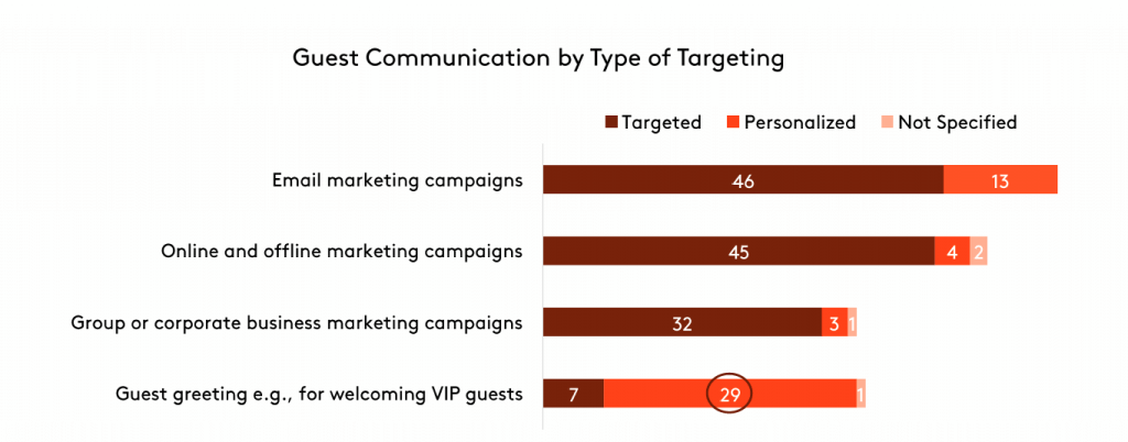 guest-targeting