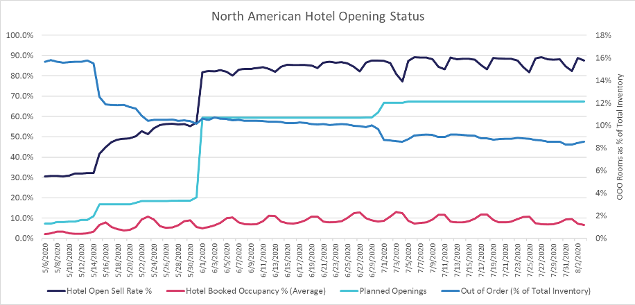 NA-hotel-opening-status-graph